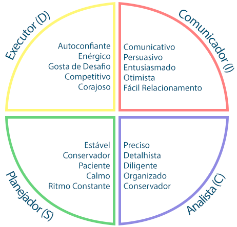 Perfis Comportamentais do método disc